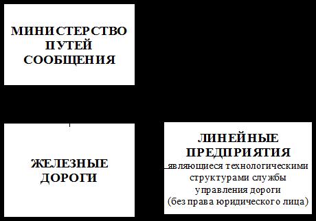 Двухзвенная система управления
