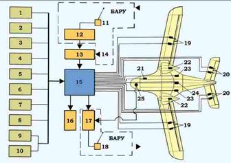 Пилотажно навигационный комплекс реферат 4170